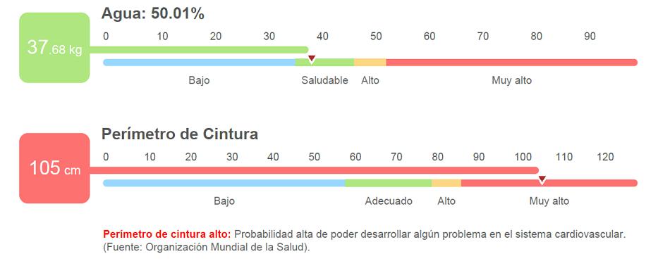parametros corporales